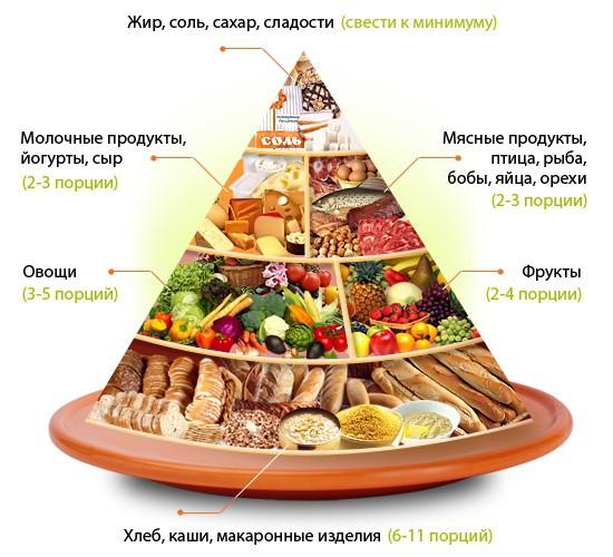 Правильное питание. Фото 2.